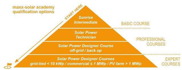 maxx solar training program